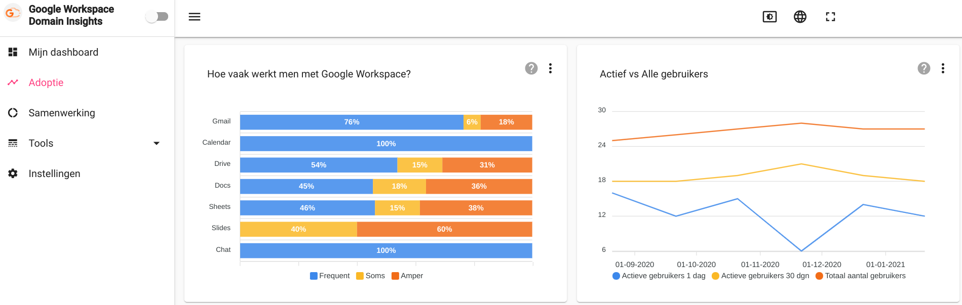 insights in adoption of the google workspace tooling